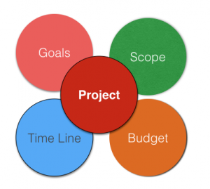 Project, Budget, Time line, Scope, Goals